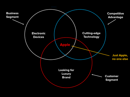 2 Reasons Why Apple Has No Competition In The Marketplace (Part 1/3)