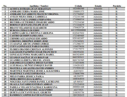 Lista de admitidos