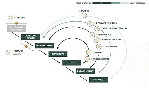 10R framework.png