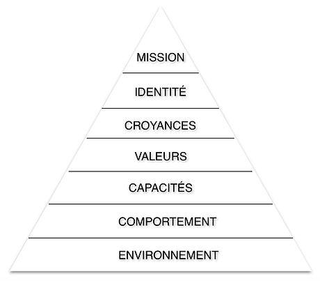 Pyramide-de-Dilts.jpg