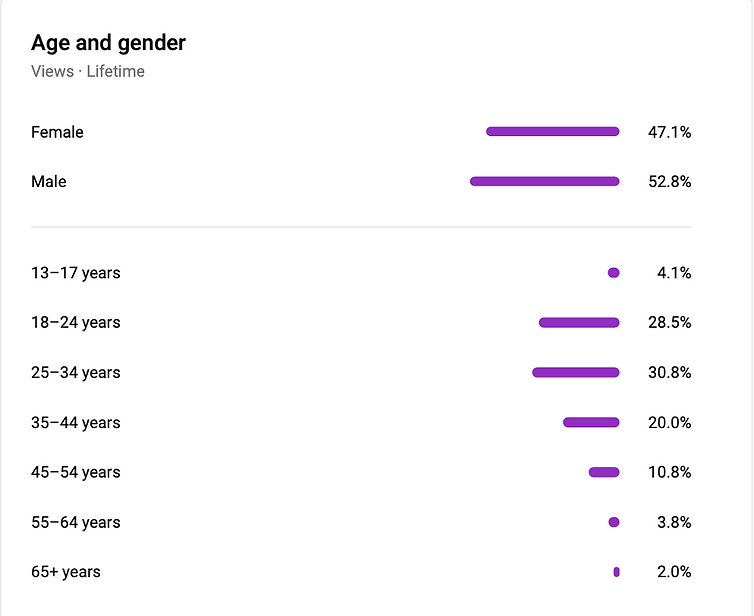 Age and Gender Lifetime.png