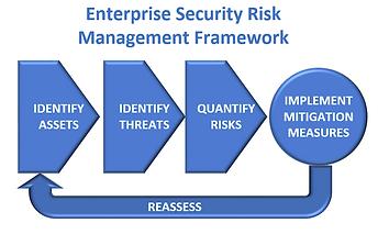 Enterprise Risk Management Cycle