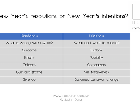 New Year's resolutions or intentions?