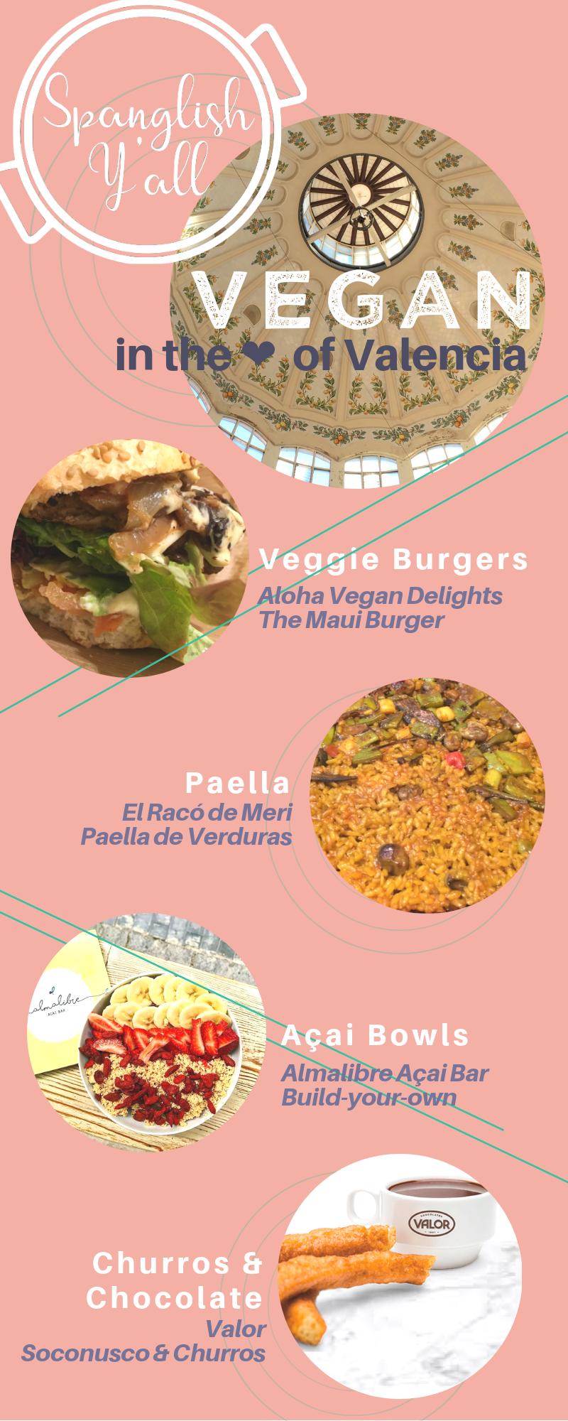 Vegan in Valencia infographic