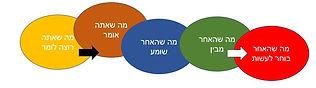 ששת העקרונות.jpg
