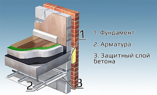 Фундамент с композитной арматурой