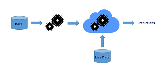 Train in data - Model Deployment