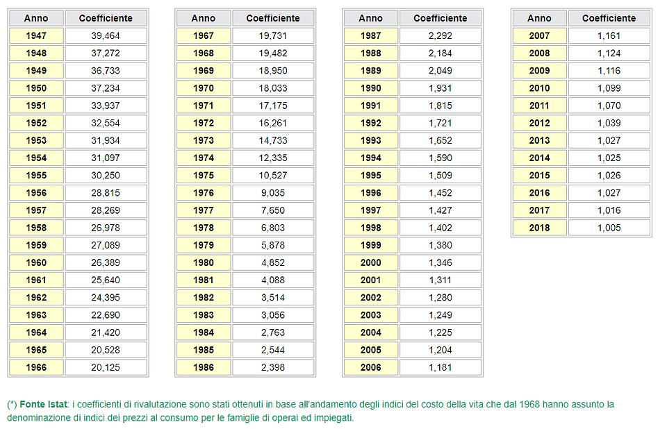 tabella svalutazione.PNG