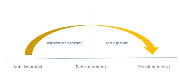 pensione graf.PNG