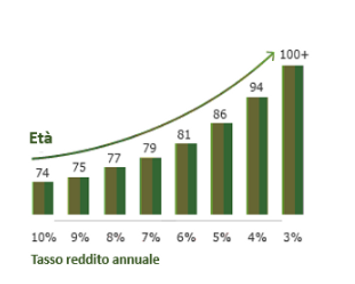 tasso reddito annuale.PNG