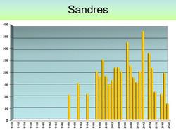 SANDRES