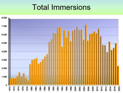 TOTAL IMMERSIONS
