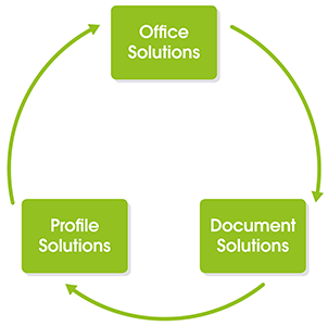 Office Solutions Profile Solutions Document Solutions