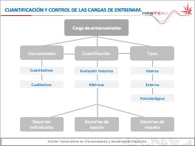 Cuantifiación y control de las cargas de entrenamiento