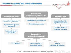 Desarrollo profesional y mercado laboral