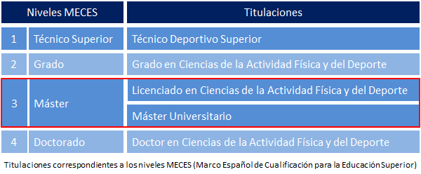 Niveles MECES en relación con los títulos en Ciencias del Deporte