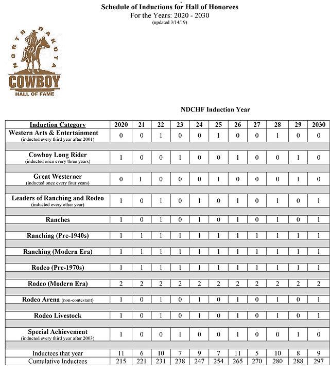 NDCHF Induction Category Schedule thru 2