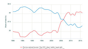 Geldpolitik und Ungleichheit