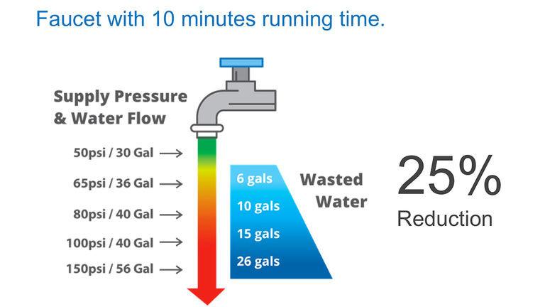 Pressure Reducing Valve Savings