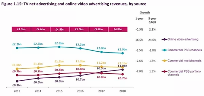 tv net advertising revenues