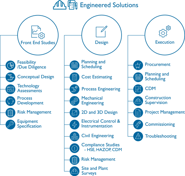 Engineered Solutions Infographic LH10152