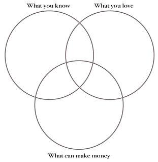 Who What Zen Dream Job Venn Diagram.jpg