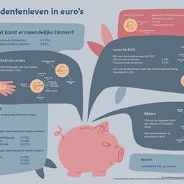 Het studentenleven in euro's