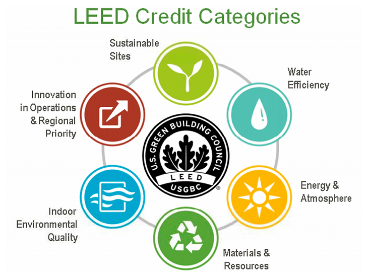 LEED Credit Categories