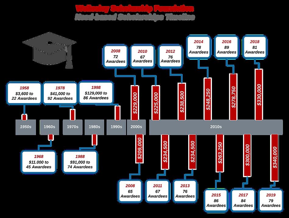 WSF Timeline (1)_edited.png