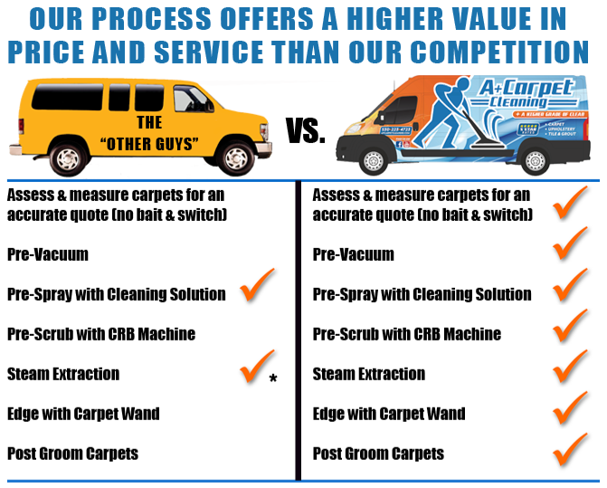 A Plus Carpet Cleaning Us Vs. Them