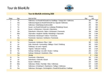 Äntligen -snart dags för Tour de Bike4Life