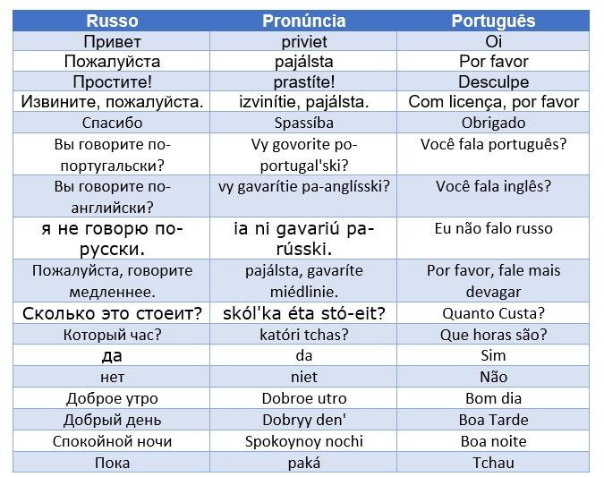 Frases básicas com escrita e pronúncia em russo.