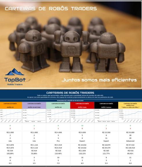 TopBot -Robôs Traders - Portfólio