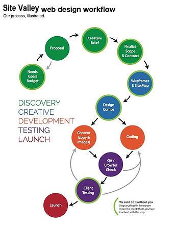 webdesign-workflow.jpg