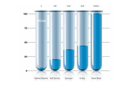 Graphic showing Optima Steamer used by TDK Detailing uses virtually no water.