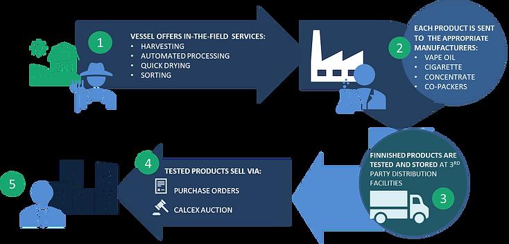 A Modern Supply Chain
