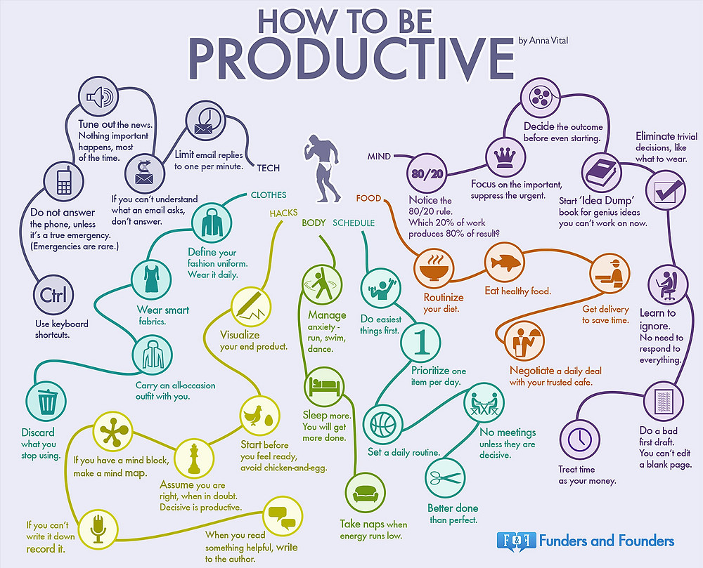 1386958356-get-done-35-habits-most-productive-people-infographic.jpg