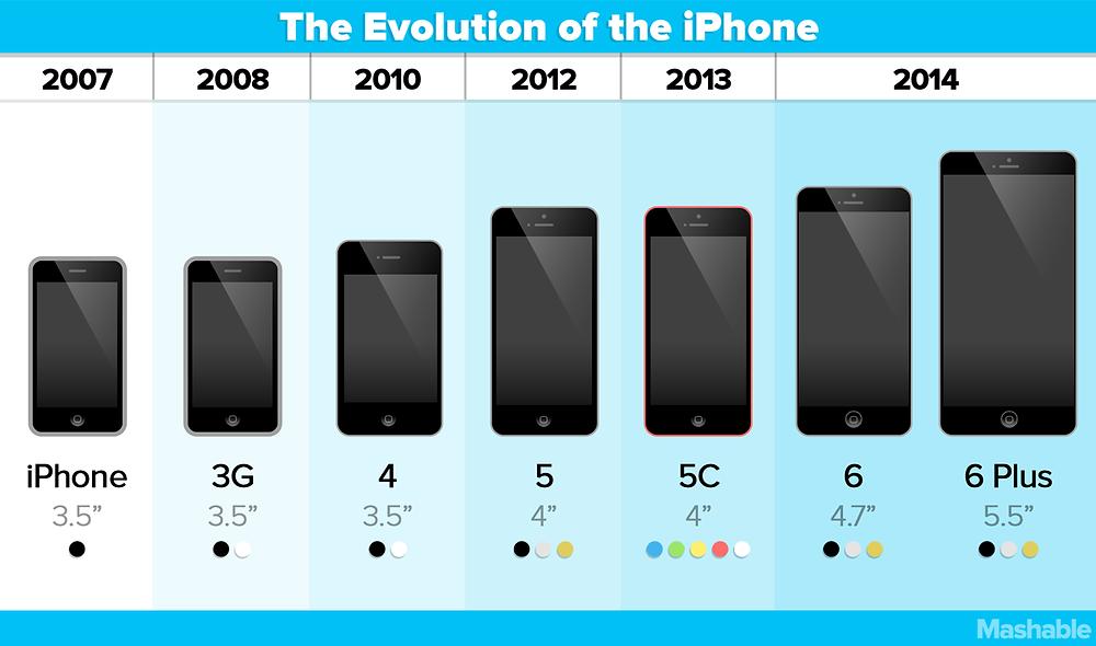 iPhone-Size-Comparison-Chart1.png