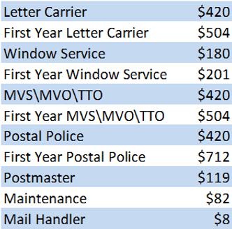 Postal Uniform Allowance Table