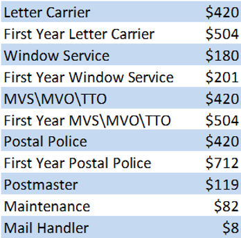 Postal Uniform Allowance Table