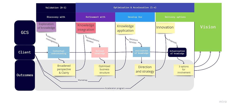 GCS - GCS process (2).jpg