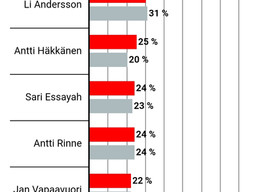 Alma Median kyselytutkimus: Häkkänen Suomen neljänneksi suosituin päättäjä