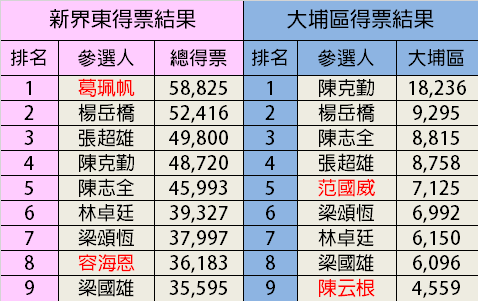 新界東當選議員葛珮帆、容海恩在大埔區得票排名中落榜,落選議員范國威、陳云根卻在大埔區排名中得票,排名為第5及9名。
