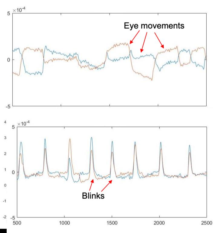 Prototype EEG measurements of eye movements