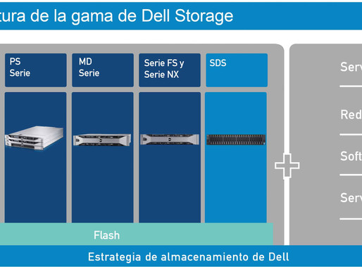 HACIA LA TRANSFORMACIÓN DIGITAL DE LA MANO DE CETUS GROUP SRLPARTNER DELL EMC