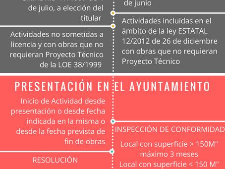 El inicio de actividad mediante declaración responsable en Madrid