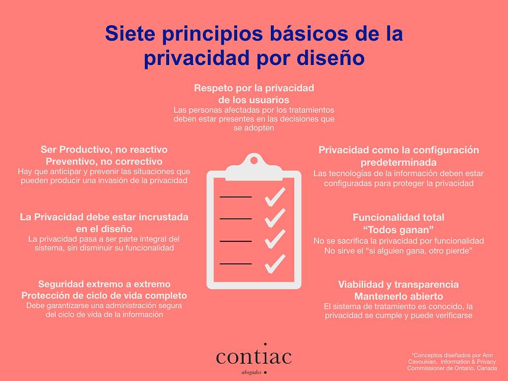 principios básicos privacidad por diseño