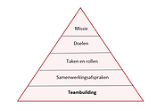 Effectiviteitsmodel Teambuiling.PNG