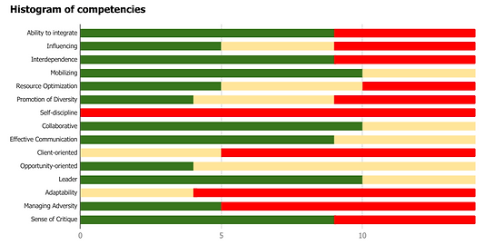 Histogram of Competencies.png