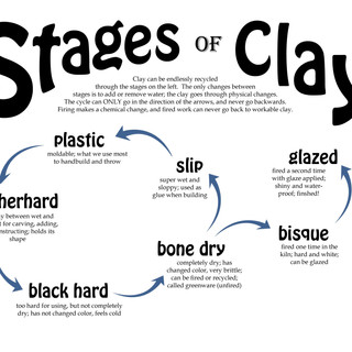 stages.of.clay.jpg